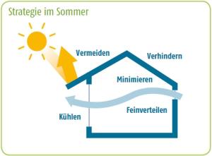 Energieeinsparung rollladen markisen jalousien for Fenster immer im vordergrund