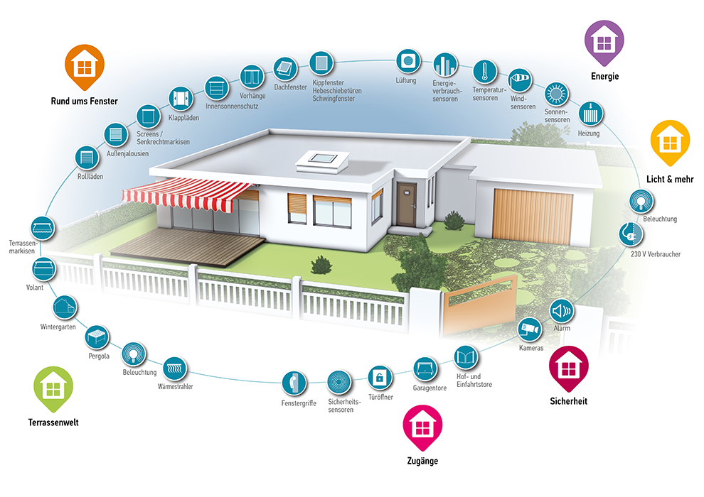 TaHoma® ist das clevere Smart Home-System