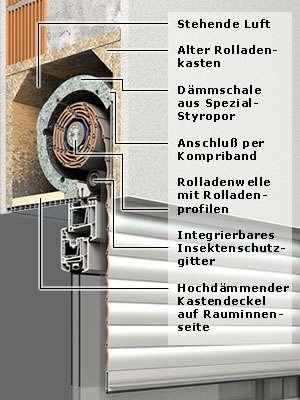 modernisierungs rolladen rollladen markisen jalousien service in fellbach und leonberg. Black Bedroom Furniture Sets. Home Design Ideas